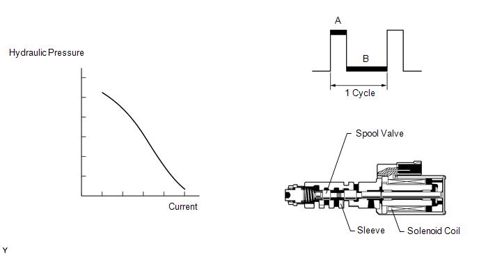 Toyota 4Runner: Pressure Control Solenoid
