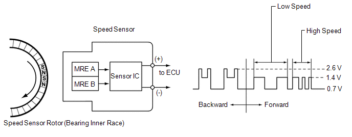 Toyota 4Runner: Front Speed Sensor RH Malfunction (C1401,C1271,C1272